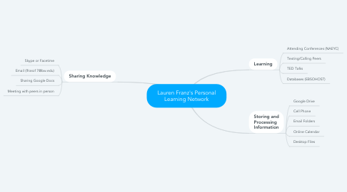 Mind Map: Lauren Franz's Personal Learning Network