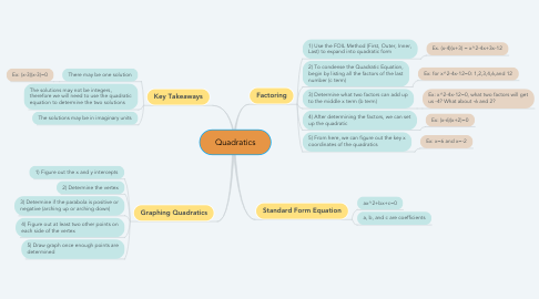 Mind Map: Quadratics