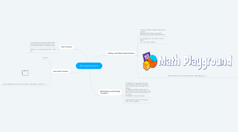 Mind Map: 5th Grade Fractions