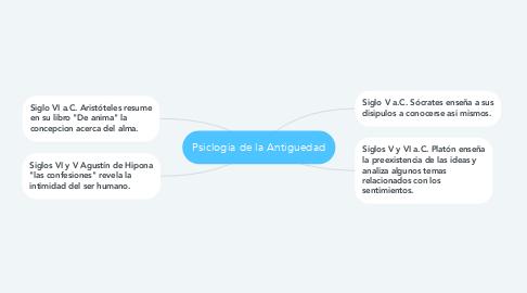 Mind Map: Psiclogia de la Antiguedad