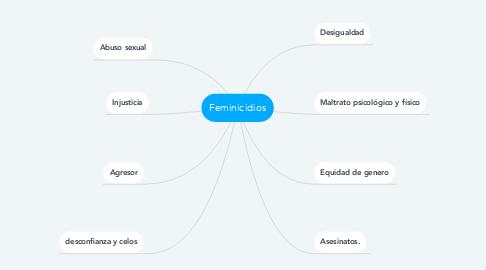 Mind Map: Feminicidios