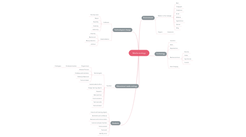 Mind Map: Media ecology