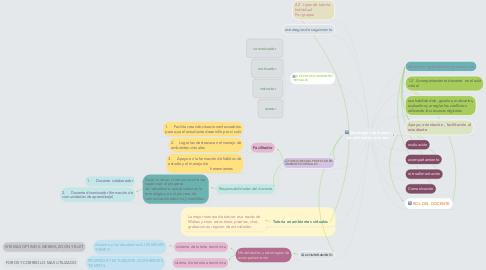 Mind Map: Estrategias de manejo de ambientes virtuales