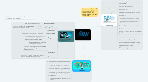 Mind Map: ISW