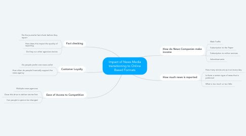 Mind Map: Impact of News Media transitioning to Online Based Formats