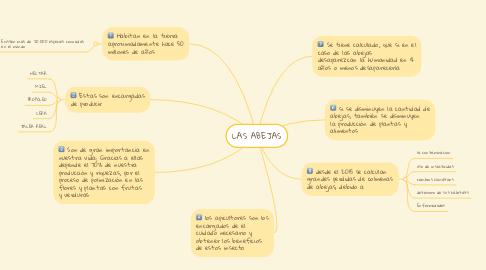 Mind Map: LAS ABEJAS
