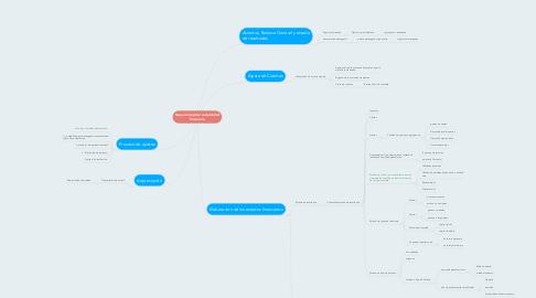 Mind Map: Mapa conceptual contabilidad financiera
