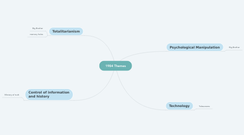 Mind Map: 1984 Themes