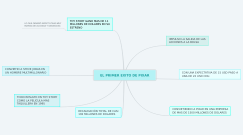 Mind Map: EL PRIMER EXITO DE PIXAR