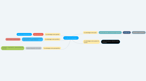 Mind Map: las 5ps de la estrategia