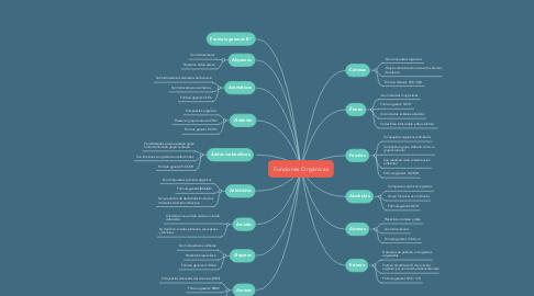 Mind Map: Funciones Orgánicas