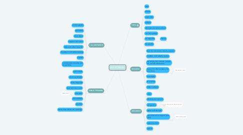 Mind Map: Part of Debate