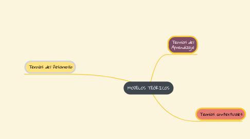 Mind Map: EL DOCENTE Y EL USO DE LAS TIC
