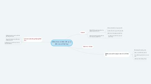 Mind Map: Điều kiện và tiền đề sự ra đời của xã hội học