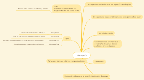 Mind Map: Alometría