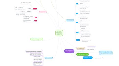 Mind Map: Actividad integradora 5. Potencias y conflictos. (1)