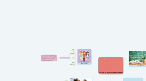 Mind Map: MIS EMOCIONES Y COMPORTAMIENTOS