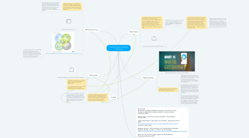 Mind Map: Teaching Digital Citizenship and Literacy