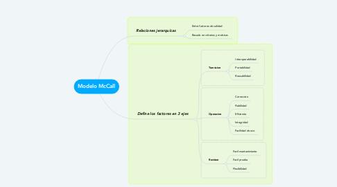Mind Map: Modelo McCall