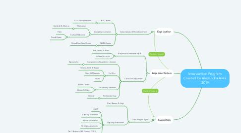 Mind Map: Intervention Program Created by Alexandra Avila 2019