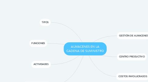 Mind Map: ALMACENES EN LA CADENA DE SUMINISTRO