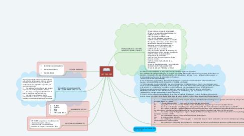 Mind Map: LEY DEL ISR