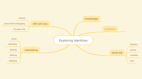 Mind Map: Exploring Identities