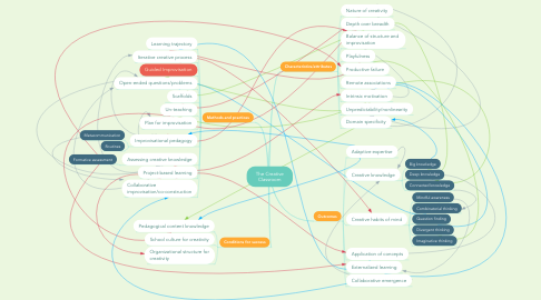 Mind Map: The Creative Classroom