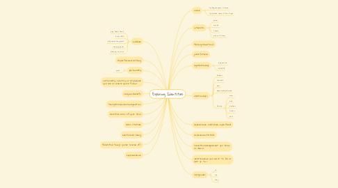 Mind Map: Exploring Identities