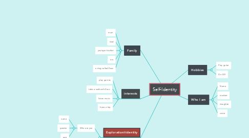 Mind Map: Self-Identity