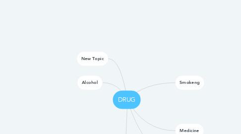 Mind Map: DRUG