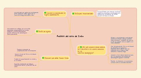 Mind Map: Análisis del caso de Iván