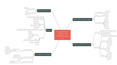 Mind Map: Conceptos básicos de fundamentos de investigación, como proceso de construcción social
