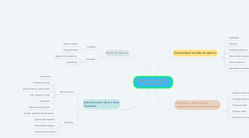 Mind Map: GÉNERO, RELACIONES Y ROLES SOCIALES