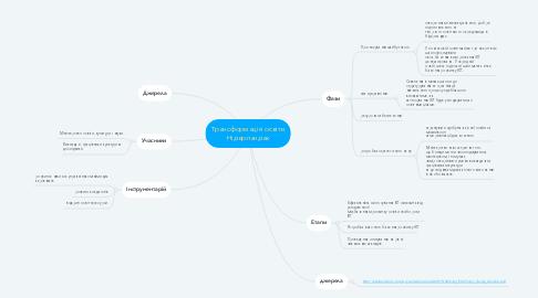 Mind Map: Трансформація освіти Нідерландах