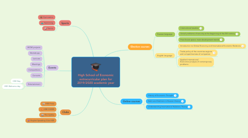 Mind Map: High School of Economic extracurricular plan for 2019/2020 academic year