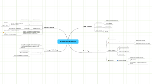 Mind Map: Science and Technology