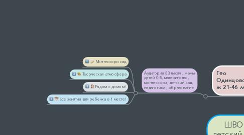 Mind Map: ШВО  детский сад