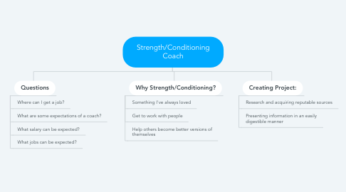 Mind Map: Strength/Conditioning Coach