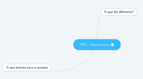 Mind Map: PPC- intervencao