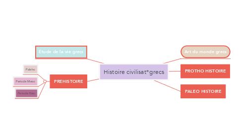 Mind Map: Histoire civilisat*grecs