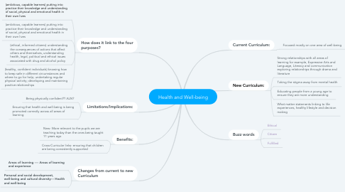 Mind Map: Health and Well-being