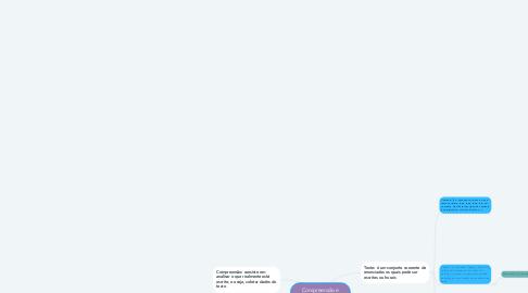 Mind Map: Compreensão e interpretação de texto