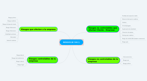 Mind Map: RIESGOS (B.Y.M.C.)
