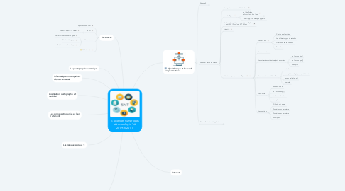 Mind Map: E-Sciences numériques et technologie 2de 2019-2020 (1)
