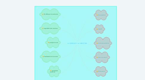 Mind Map: LA VERDAD Y LA MENTIRA