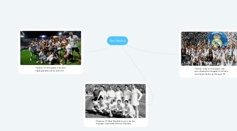 Mind Map: Real Madrid