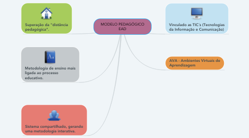 Mind Map: MODELO PEDAGÓGICO EAD