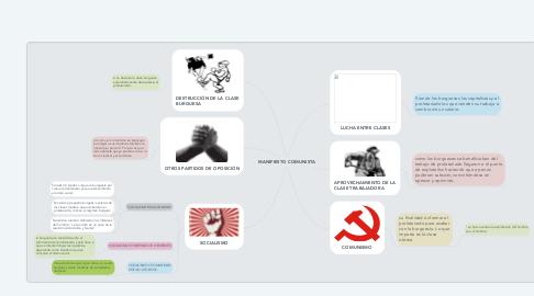 Mind Map: MANIFIESTO COMUNISTA