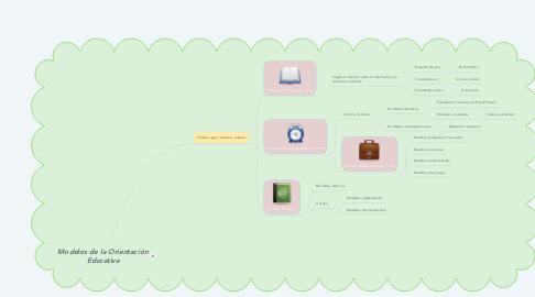 Mind Map: Modelos de la Orientación Educativa